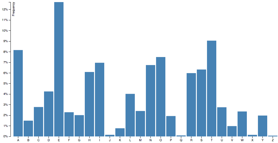 Bar Graph Showing Letter Frequency - Based on Tutorial