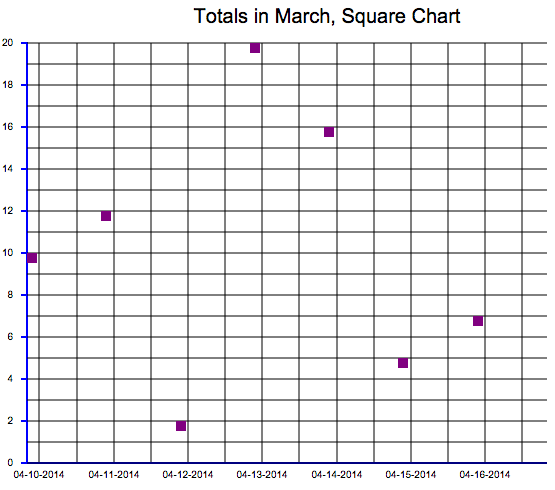 Graph With Squares